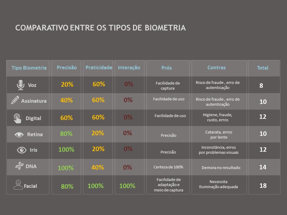 comparativo entre os tipos de biometria