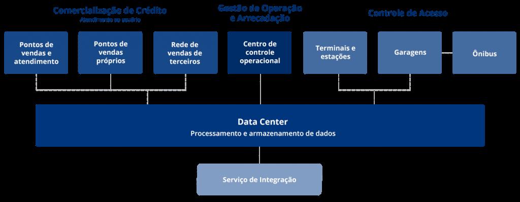 Os grandes processos que formam um sistema de bilhetagem eletrônica