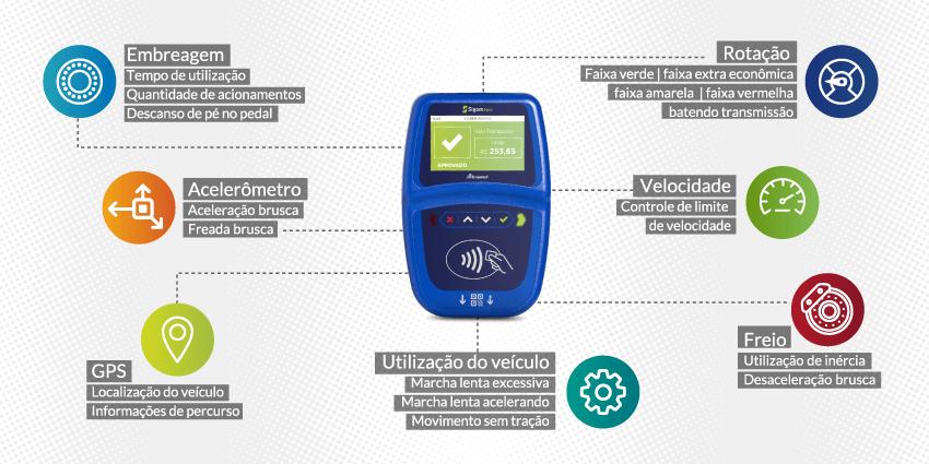 Validador embarcado assume o papel de hardware de telemetria